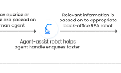 The benefits of RPA and chatbots