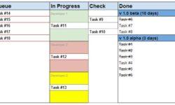 Ideal Software Development Process